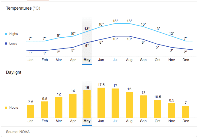 Holy Island average temperatures